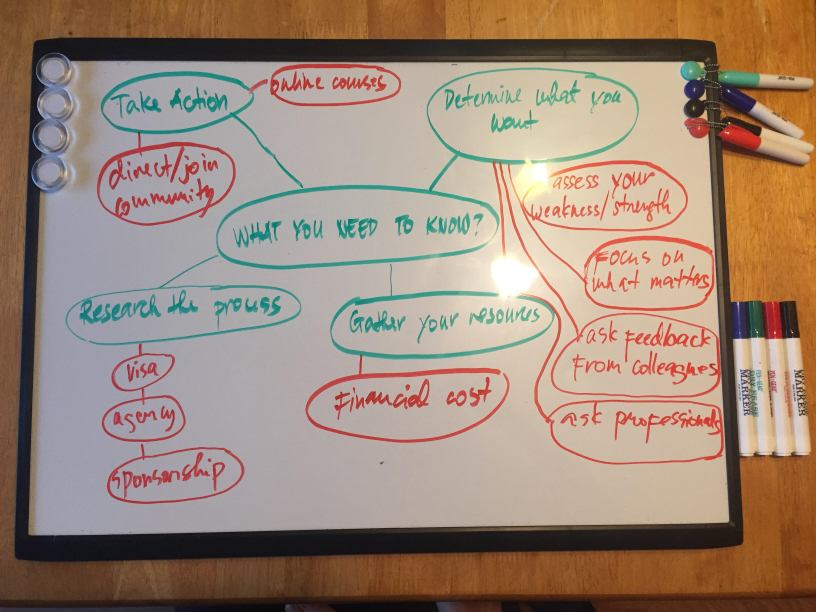 idea map of the process